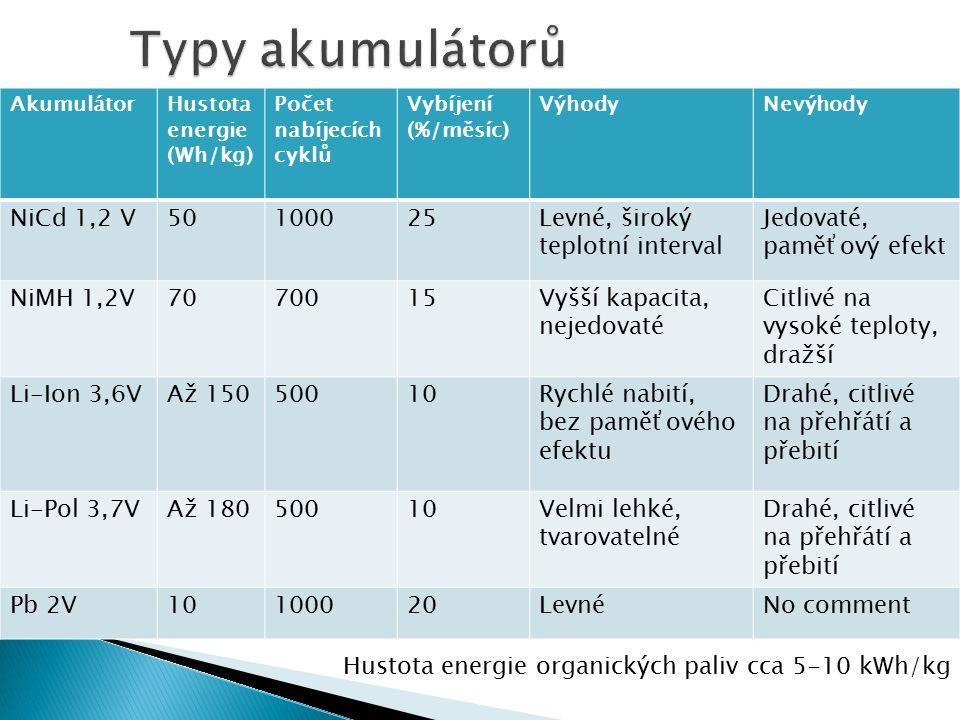 AkumulátorHustota energie (Wh/kg) Počet nabíjecích cyklů Vybíjení (%/měsíc) VýhodyNevýhody NiCd 1,2 V50100025Levné, široký teplotní interval Jedovaté,