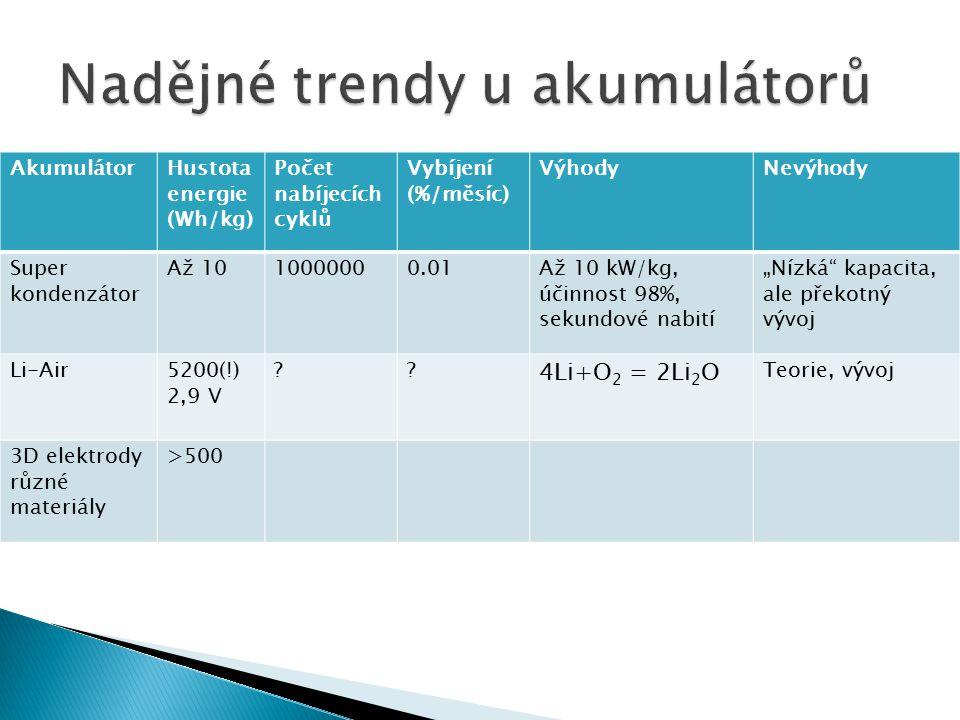 AkumulátorHustota energie (Wh/kg) Počet nabíjecích cyklů Vybíjení (%/měsíc) VýhodyNevýhody Super kondenzátor Až 1010000000.01Až 10 kW/kg, účinnost 98%