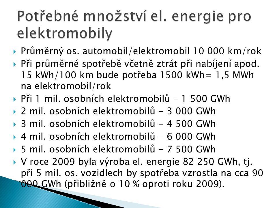  Průměrný os. automobil/elektromobil 10 000 km/rok  Při průměrné spotřebě včetně ztrát při nabíjení apod. 15 kWh/100 km bude potřeba 1500 kWh= 1,5 M