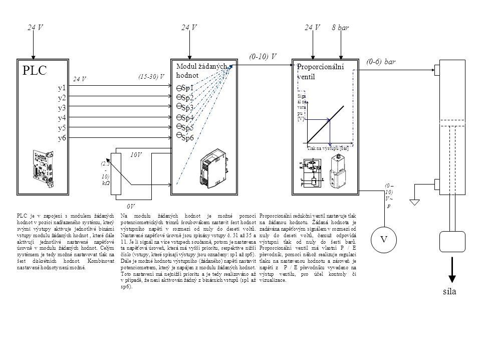 PLC Modul žádaných hodnot Proporcionální ventil (15-30) V (0-10) V (0-6) bar Tlak na výstupu [bar] Sign ál na vstu pu [V] 10V 0V (2.5 - 10) k  24 V 8 bar V (0 – 10) V ~ p 24 V Na modulu žádaných hodnot je možné pomocí potenciometrických trimrů šroubovákem nastavit šest hodnot výstupního napětí v rozmezí od nuly do deseti voltů.