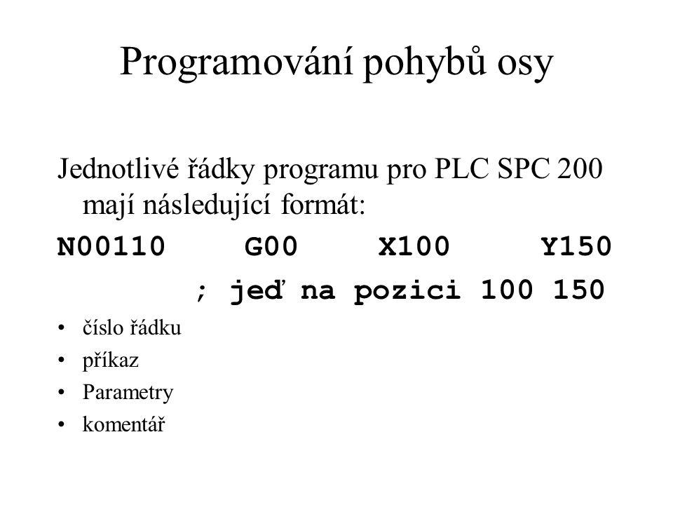 Programování pohybů osy Jednotlivé řádky programu pro PLC SPC 200 mají následující formát: N00110 G00 X100 Y150 ; jeď na pozici 100 150 číslo řádku příkaz Parametry komentář