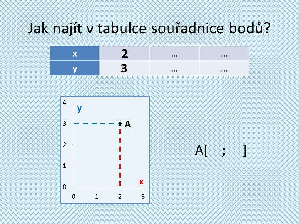 Jak najít v tabulce souřadnice bodů x2…… y3…… A[ ; ] 2 3