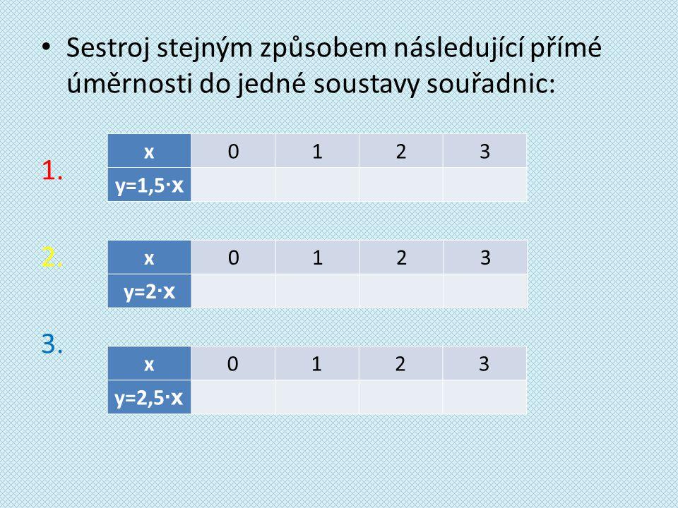 Sestroj stejným způsobem následující přímé úměrnosti do jedné soustavy souřadnic: 1.