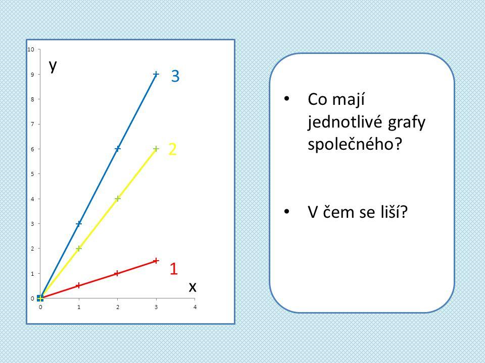 Co mají jednotlivé grafy společného V čem se liší 1