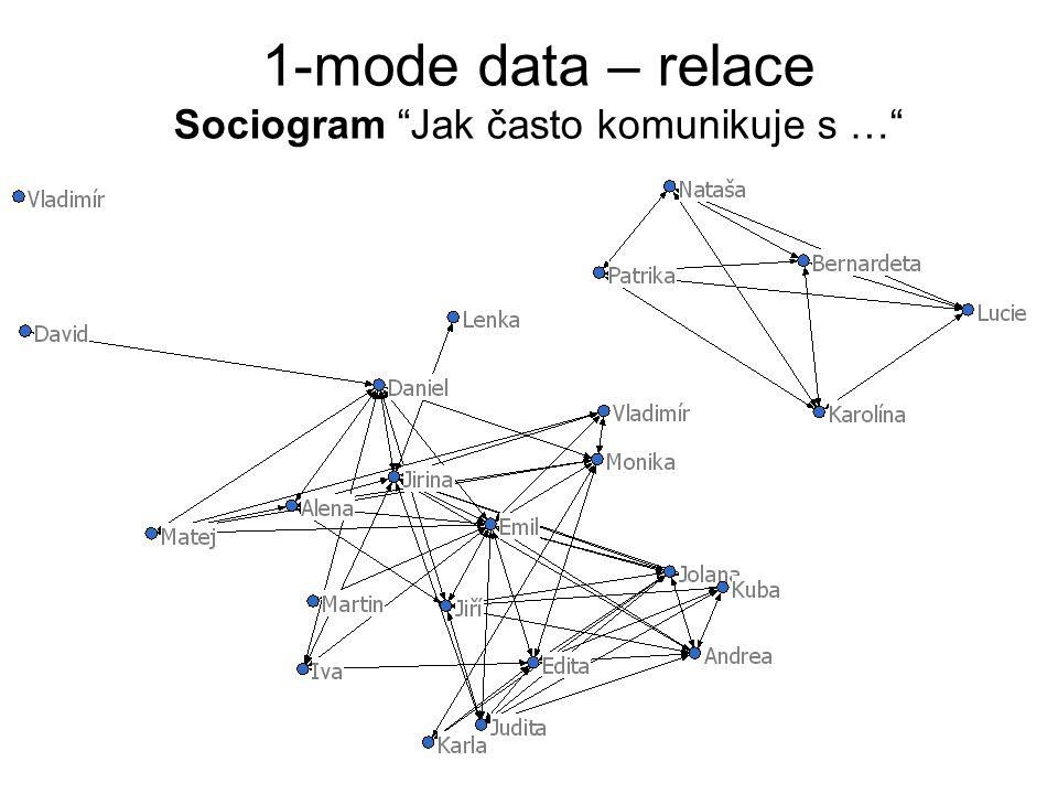 """1-mode data – relace Sociogram """"Jak často komunikuje s …"""""""