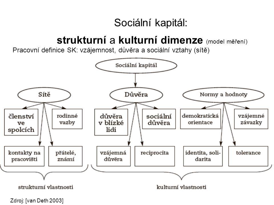 Sociální kapitál: strukturní a kulturní dimenze (model měření) Pracovní definice SK: vzájemnost, důvěra a sociální vztahy (sítě) Zdroj: [van Deth 2003