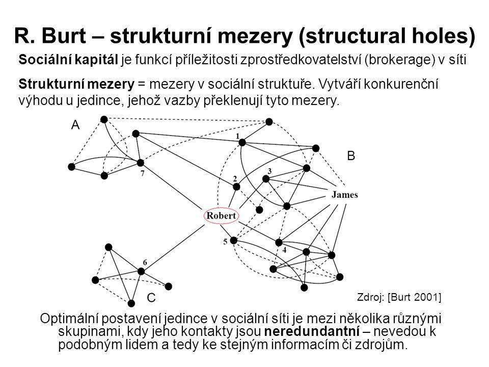 R. Burt – strukturní mezery (structural holes) Optimální postavení jedince v sociální síti je mezi několika různými skupinami, kdy jeho kontakty jsou