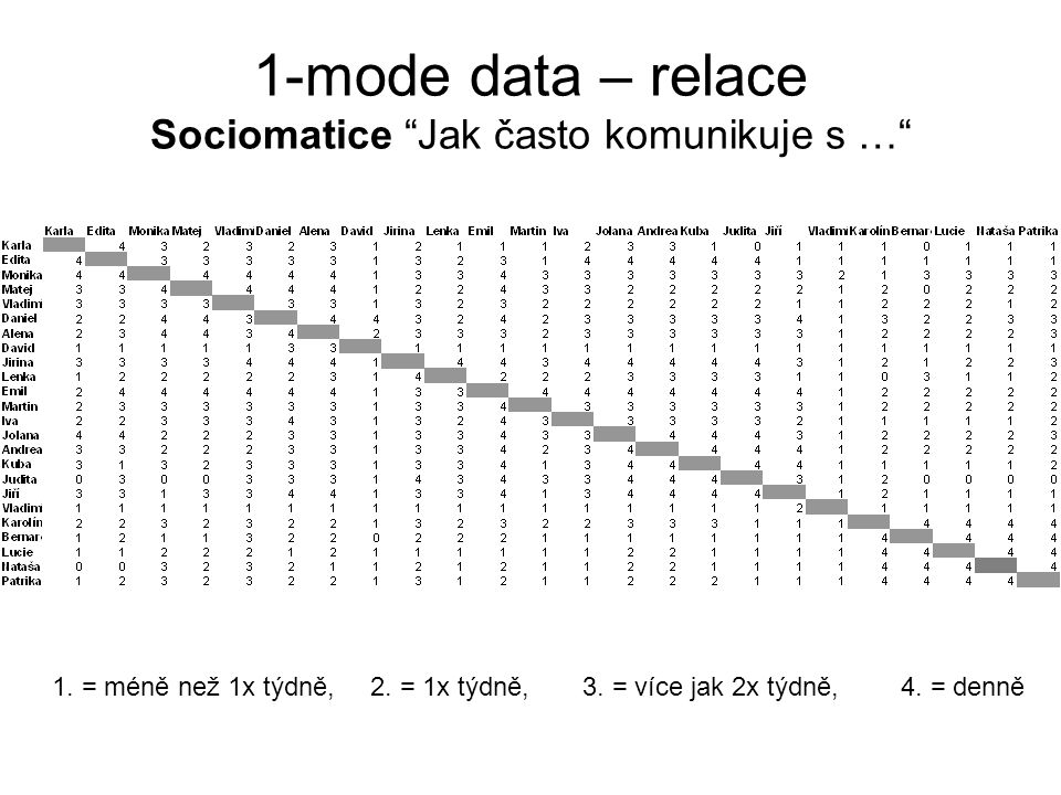1-mode data – relace: Jak často komunikuje s … K E M M V D A D J L E M I J A K J J V K B L N P - - - - - - - - - - - - - - - - - - - - - - - - Karla 1 1 1 1 1 1 0 1 0 1 1 1 1 1 1 0 1 0 1 0 0 0 0 Edita 1 1 1 1 1 1 0 1 1 1 1 1 1 1 1 1 1 0 1 1 0 0 1 Monika 1 1 1 1 1 1 0 1 1 1 1 1 1 1 1 1 1 1 1 1 1 1 1 Matej 1 1 1 1 1 1 0 1 1 1 1 1 1 1 1 1 1 0 1 0 1 1 1 Vladimír 1 1 1 1 1 1 0 1 1 1 1 1 1 1 1 1 1 0 1 1 1 1 1 Daniel 1 1 1 1 1 1 1 1 1 1 1 1 1 1 1 1 1 0 1 1 1 1 1 Alena 1 1 1 1 1 1 1 1 1 1 1 1 1 1 1 1 1 0 1 1 1 1 1 David 0 0 0 0 0 1 1 0 0 0 0 0 0 0 0 0 0 0 0 0 0 0 0 Jirina 1 1 1 1 1 1 1 0 1 1 1 1 1 1 1 1 1 0 1 1 1 1 1 Lenka 0 1 1 1 1 1 1 0 1 1 1 1 1 1 1 1 1 0 1 1 0 0 1 Emil 1 1 1 1 1 1 1 0 1 1 1 1 1 1 1 1 1 0 1 1 1 1 1 Martin 1 1 1 1 1 1 1 0 1 1 1 1 1 1 1 1 1 0 1 1 1 1 1 Iva 1 1 1 1 1 1 1 0 1 1 1 1 1 1 1 1 1 0 1 0 0 0 1 Jolana 1 1 1 1 1 1 1 0 1 1 1 1 1 1 1 1 1 0 1 1 1 1 1 Andrea 1 1 1 1 1 1 1 0 1 1 1 1 1 1 1 1 1 0 1 1 1 1 1 Kuba 1 1 1 1 1 1 1 0 1 1 1 1 1 1 1 1 1 0 1 0 0 0 1 Judita 0 1 1 1 1 1 1 0 1 1 1 1 1 1 1 1 1 0 1 0 0 0 0 Jiří 1 1 1 1 1 1 1 0 1 1 1 1 1 1 1 1 1 1 1 0 0 0 0 Vladimír 0 0 1 0 0 0 0 0 0 0 0 0 0 0 0 0 0 1 0 0 0 0 0 Karolína 1 1 1 1 1 1 1 0 1 1 1 1 1 1 1 1 1 1 0 1 1 1 1 Bernardeta 0 1 1 0 1 1 1 0 1 1 1 1 0 1 1 0 0 0 0 1 1 1 1 Lucie 0 0 1 1 1 1 1 0 1 0 1 1 0 1 1 0 0 0 0 1 1 1 1 Nataša 0 0 1 1 1 1 1 0 1 0 1 1 0 1 1 0 0 0 0 1 1 1 1 Patrika 0 1 1 1 1 1 1 0 1 1 1 1 1 1 1 1 0 0 0 1 1 1 1 symetrizace, dichotomizace