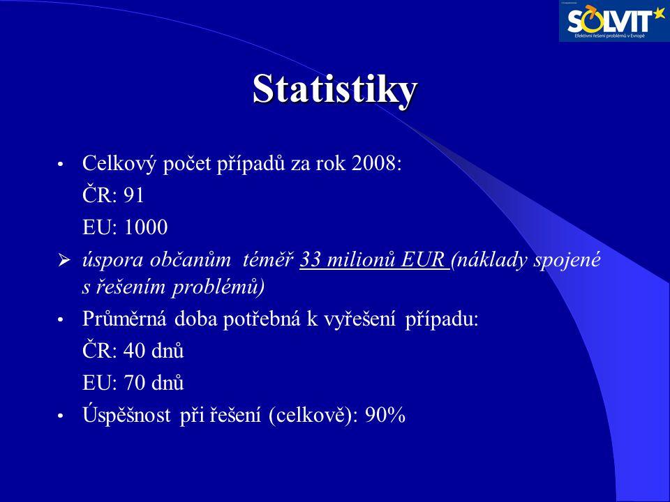 Statistiky Celkový počet případů za rok 2008: ČR: 91 EU: 1000  úspora občanům téměř 33 milionů EUR (náklady spojené s řešením problémů) Průměrná doba