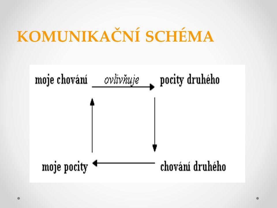 DRUHY KOMUNIKACE dělí se podle různých kritérií a)podle užívání slov verbální  mluvená - aktivní - pasivní (pozn.