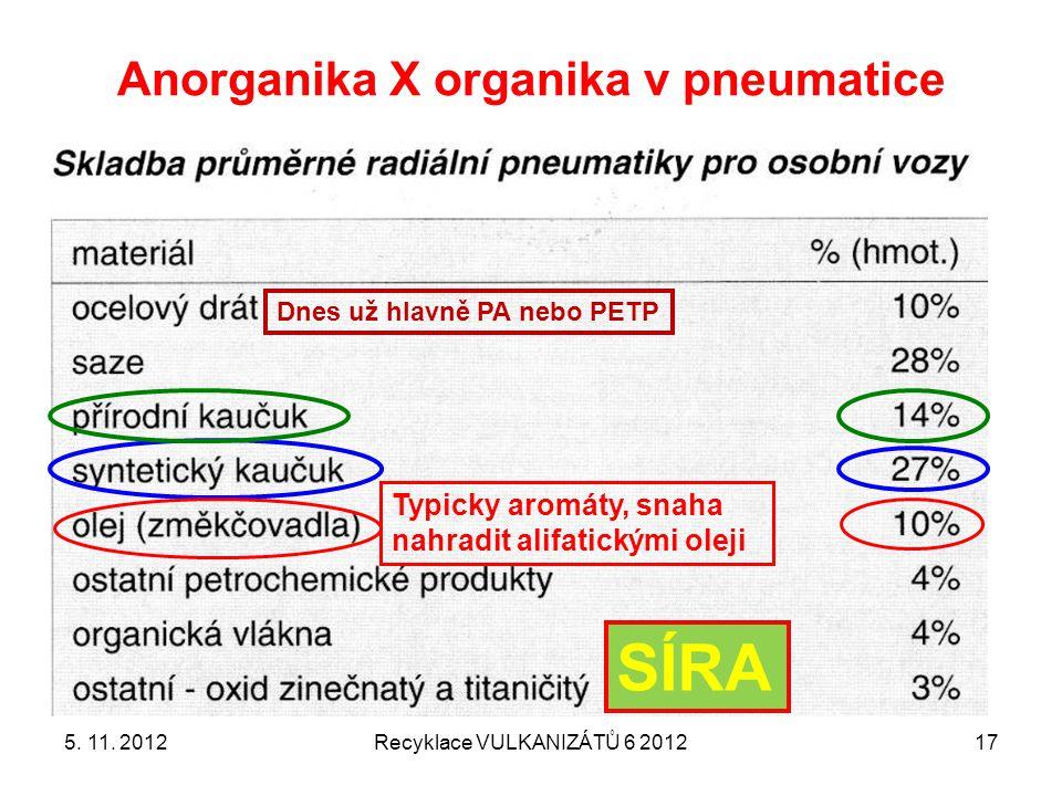 Anorganika X organika v pneumatice 5. 11. 2012Recyklace VULKANIZÁTŮ 6 201217 Dnes už hlavně PA nebo PETP SÍRA Typicky aromáty, snaha nahradit alifatic