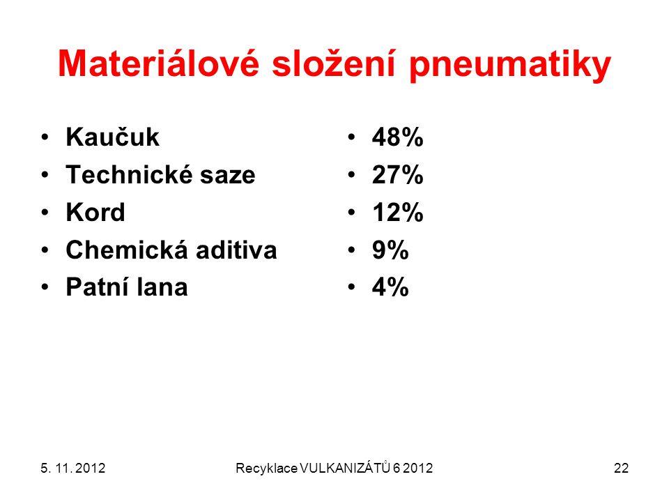 Materiálové složení pneumatiky Kaučuk Technické saze Kord Chemická aditiva Patní lana 48% 27% 12% 9% 4% 5. 11. 2012Recyklace VULKANIZÁTŮ 6 201222