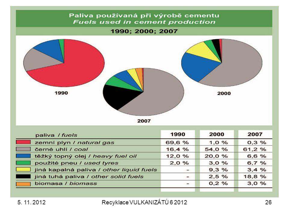 Recyklace VULKANIZÁTŮ 6 201226