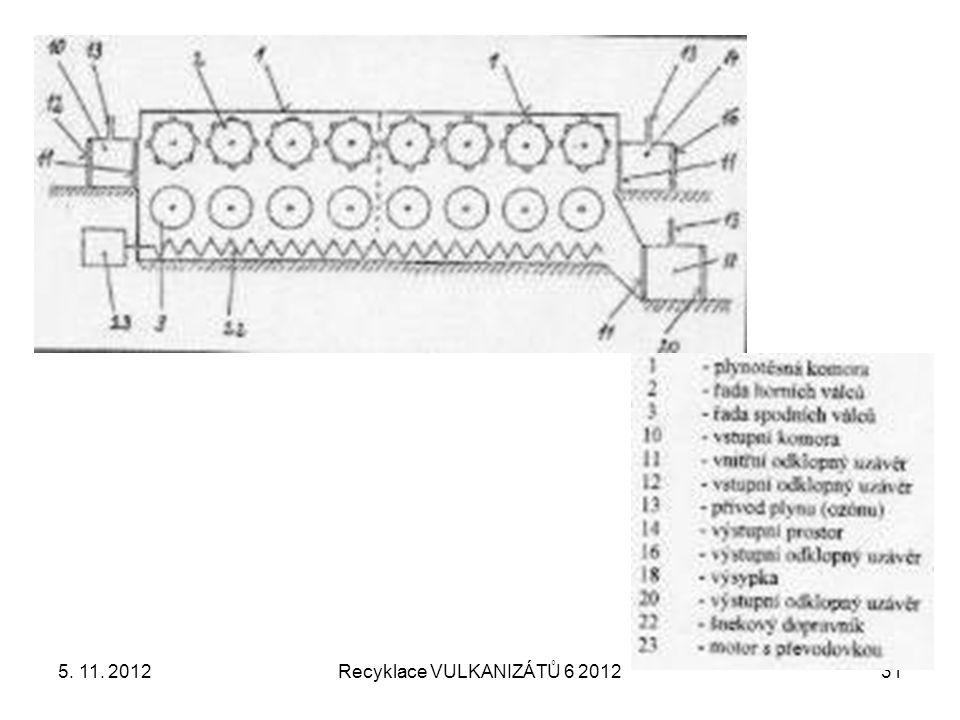 5. 11. 2012Recyklace VULKANIZÁTŮ 6 201231