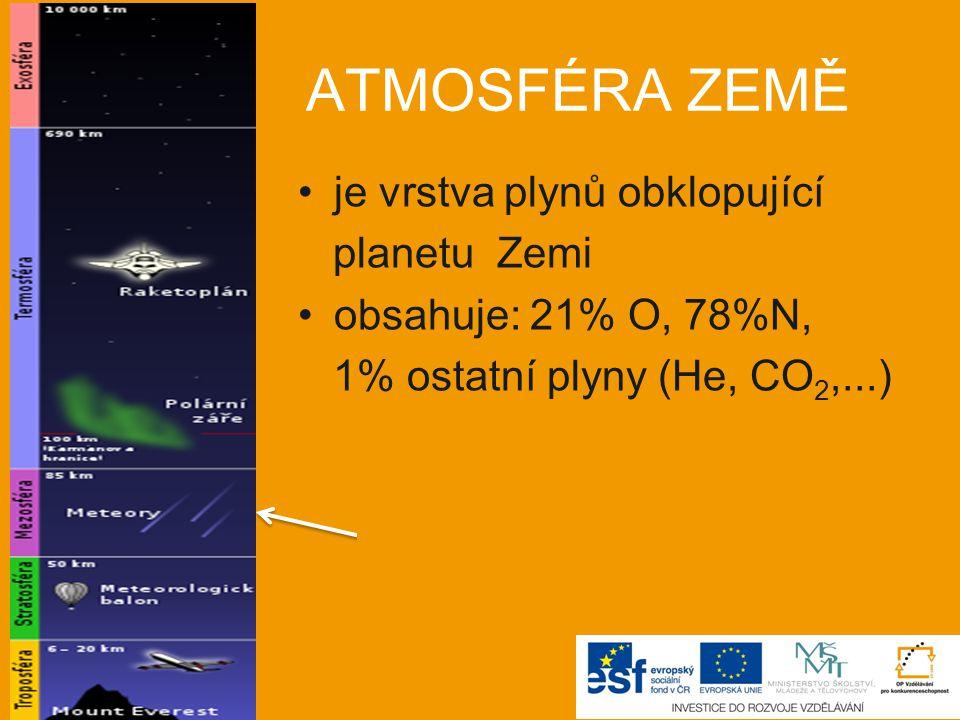 ATMOSFÉRA ZEMĚ je vrstva plynů obklopující planetu Zemi obsahuje: 21% O, 78%N, 1% ostatní plyny (He, CO 2,...) vrstvy zemské atmosféry