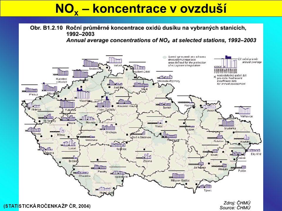 NO x – koncentrace v ovzduší (STATISTICKÁ ROČENKA ŽP ČR, 2004)