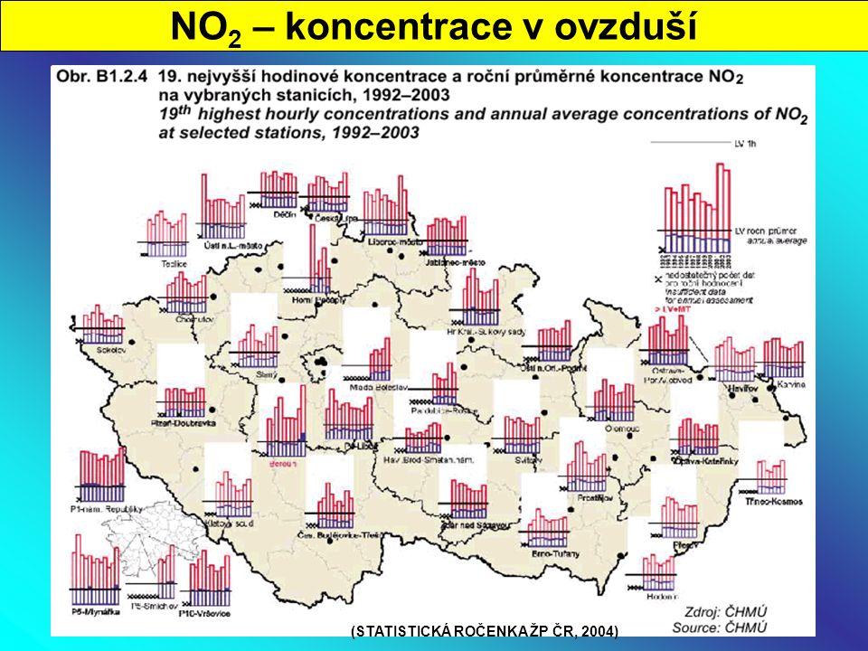 NO 2 – koncentrace v ovzduší (STATISTICKÁ ROČENKA ŽP ČR, 2004)