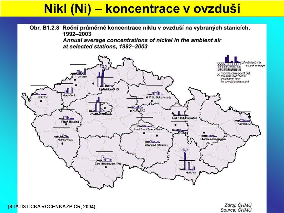 Nikl (Ni) – koncentrace v ovzduší (STATISTICKÁ ROČENKA ŽP ČR, 2004)