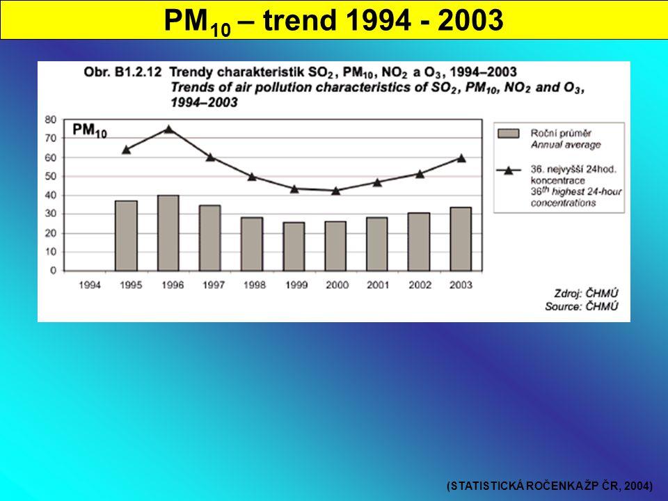 PM 10 – trend 1994 - 2003 (STATISTICKÁ ROČENKA ŽP ČR, 2004)