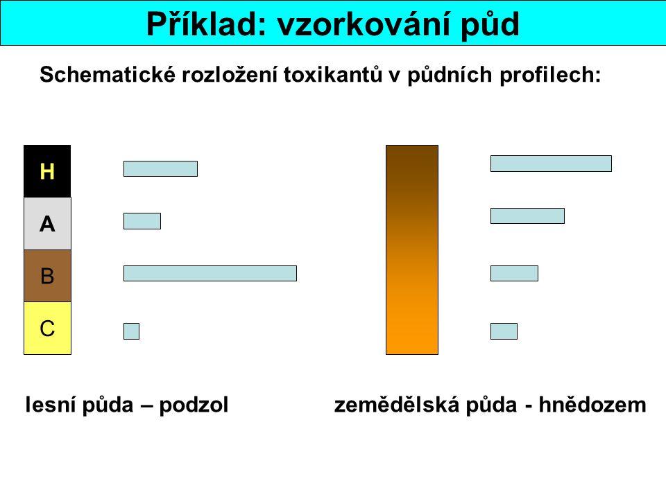 Příklad: vzorkování půd H A B C Schematické rozložení toxikantů v půdních profilech: lesní půda – podzol zemědělská půda - hnědozem