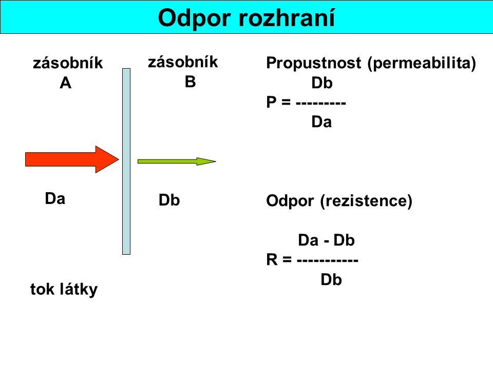 Odpor rozhraní zásobník A zásobník B tok látky Da Db Propustnost (permeabilita) Db P = --------- Da Odpor (rezistence) Da - Db R = ----------- Db