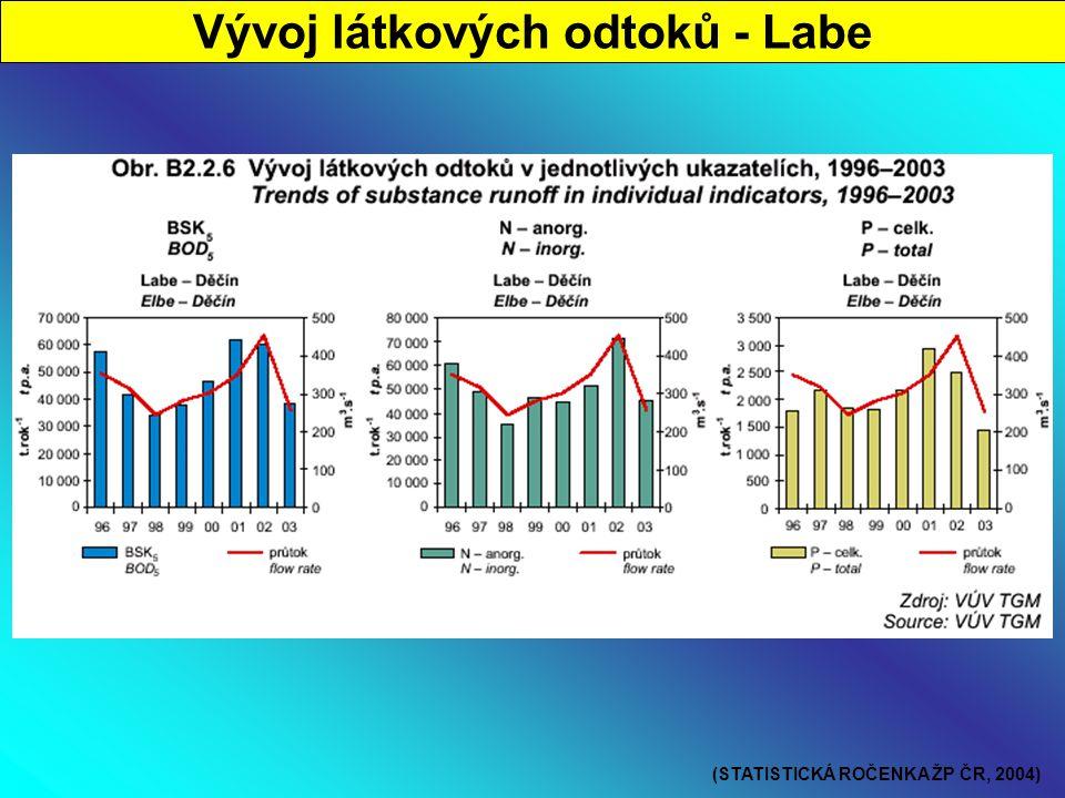 Vývoj látkových odtoků - Labe (STATISTICKÁ ROČENKA ŽP ČR, 2004)