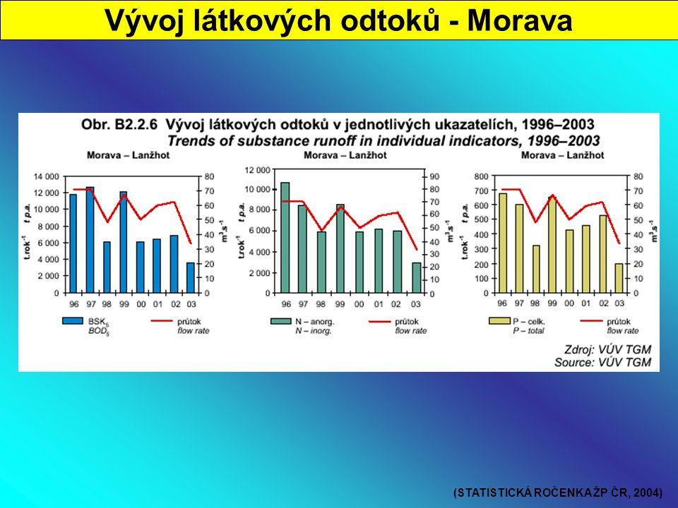 Vývoj látkových odtoků - Morava (STATISTICKÁ ROČENKA ŽP ČR, 2004)