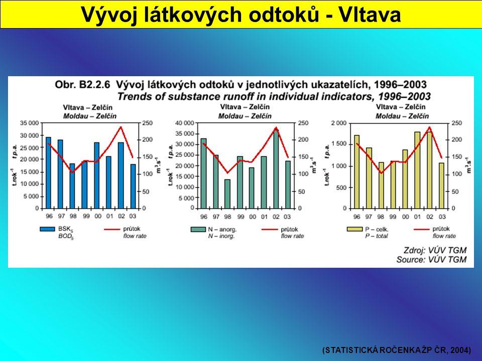 Vývoj látkových odtoků - Vltava (STATISTICKÁ ROČENKA ŽP ČR, 2004)