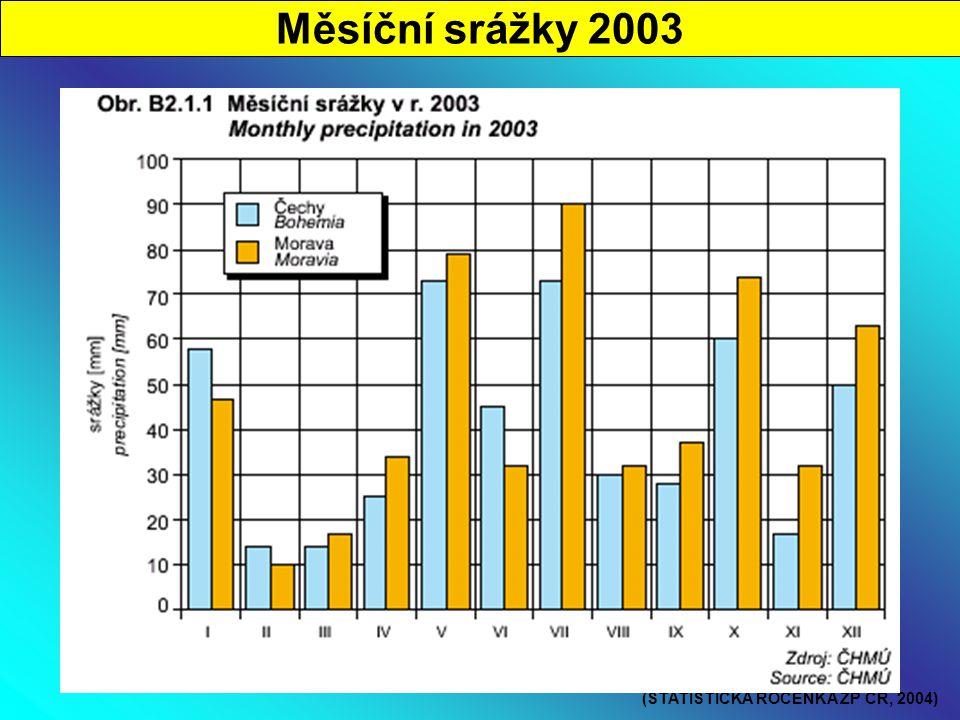 Měsíční srážky 2003 (STATISTICKÁ ROČENKA ŽP ČR, 2004)
