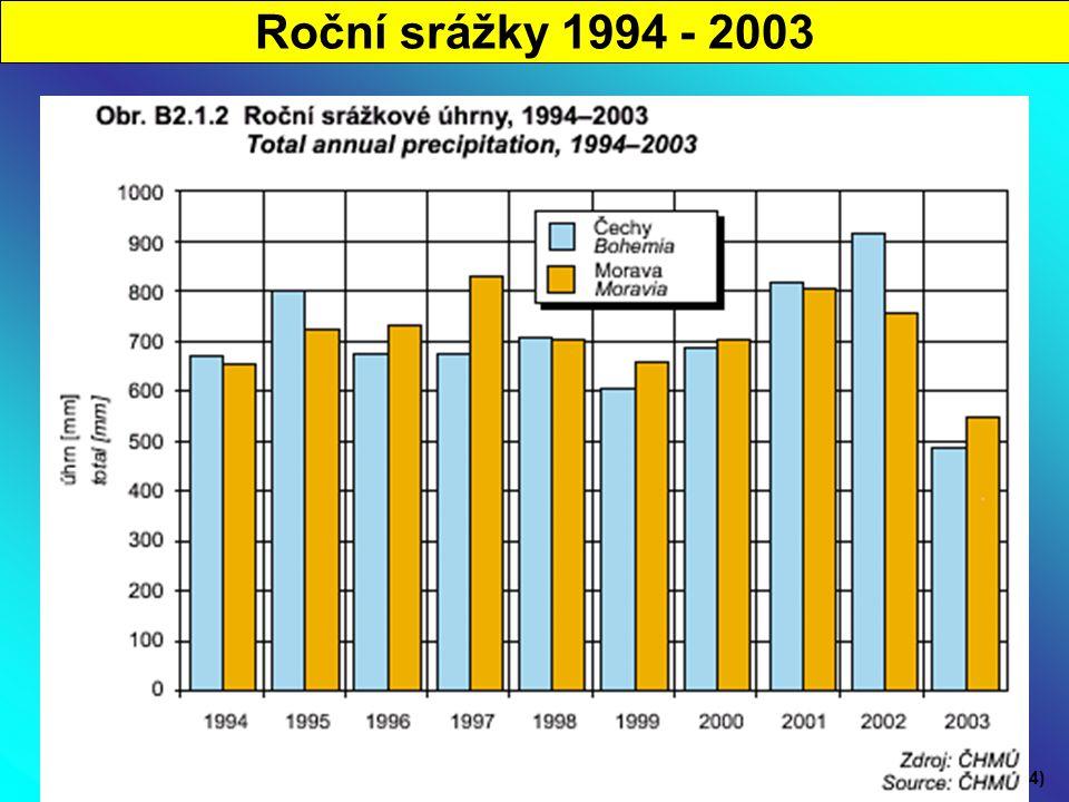 Roční srážky 1994 - 2003 (STATISTICKÁ ROČENKA ŽP ČR, 2004)