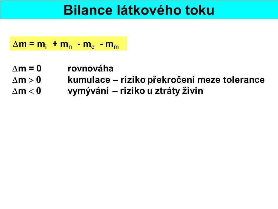 Bilance látkového toku  m = m i + m n - m e - m m  m = 0rovnováha  m  0kumulace – riziko překročení meze tolerance  m  0vymývání – riziko u ztráty živin