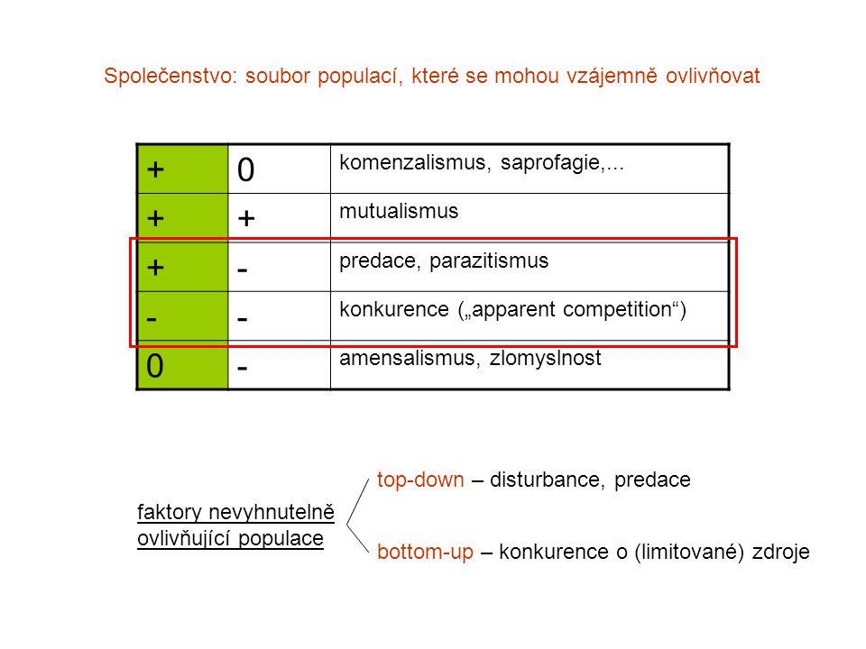Společenstvo: soubor populací, které se mohou vzájemně ovlivňovat +0 komenzalismus, saprofagie,... ++ mutualismus +- predace, parazitismus -- konkuren