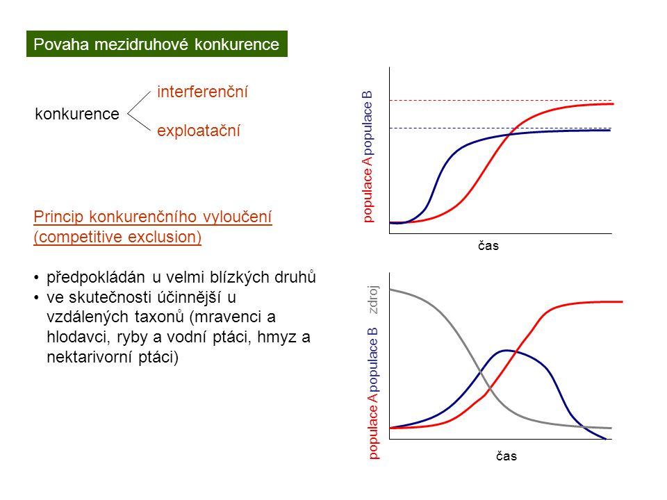Povaha mezidruhové konkurence konkurence interferenční exploatační čas populace A populace B populace A populace B zdroj Princip konkurenčního vylouče