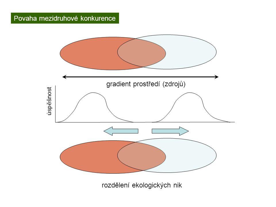 Povaha mezidruhové konkurence gradient prostředí (zdrojů) rozdělení ekologických nik úspěšnost