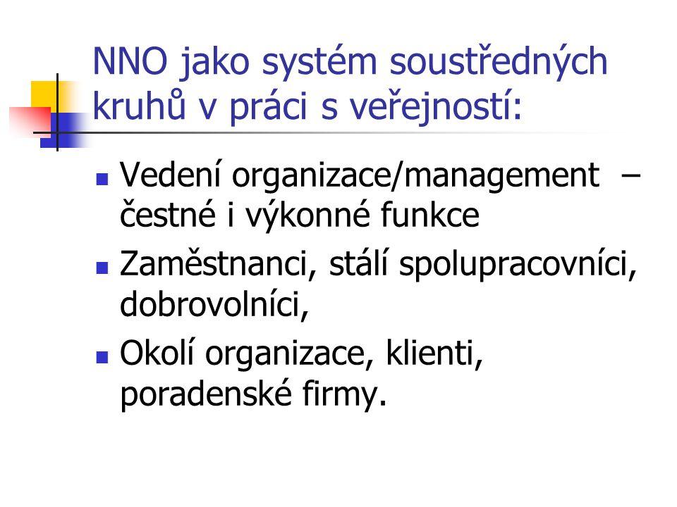 NNO jako systém soustředných kruhů v práci s veřejností: Vedení organizace/management – čestné i výkonné funkce Zaměstnanci, stálí spolupracovníci, do