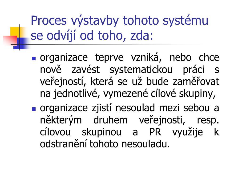 Proces výstavby tohoto systému se odvíjí od toho, zda: organizace teprve vzniká, nebo chce nově zavést systematickou práci s veřejností, která se už b