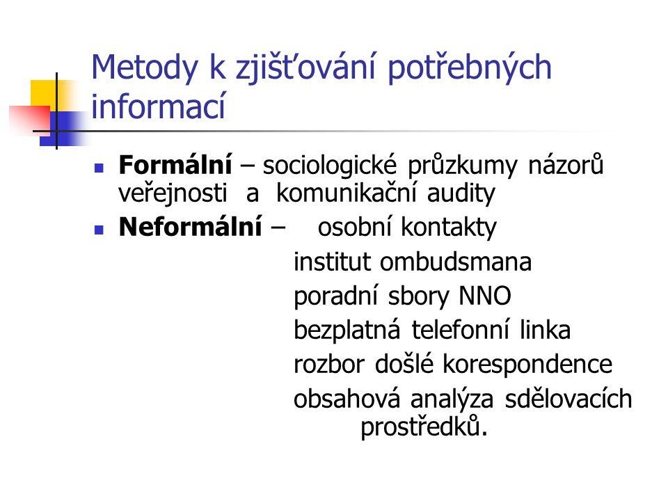 Metody k zjišťování potřebných informací Formální – sociologické průzkumy názorů veřejnosti a komunikační audity Neformální – osobní kontakty institut