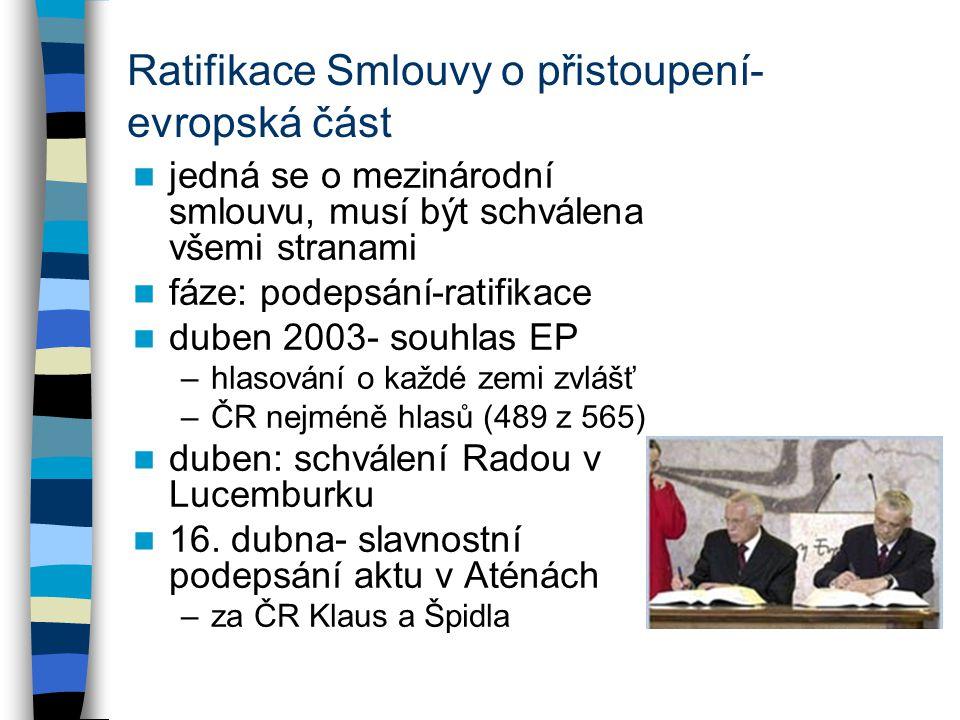 Ratifikace Smlouvy o přistoupení- evropská část jedná se o mezinárodní smlouvu, musí být schválena všemi stranami fáze: podepsání-ratifikace duben 2003- souhlas EP –hlasování o každé zemi zvlášť –ČR nejméně hlasů (489 z 565) duben: schválení Radou v Lucemburku 16.