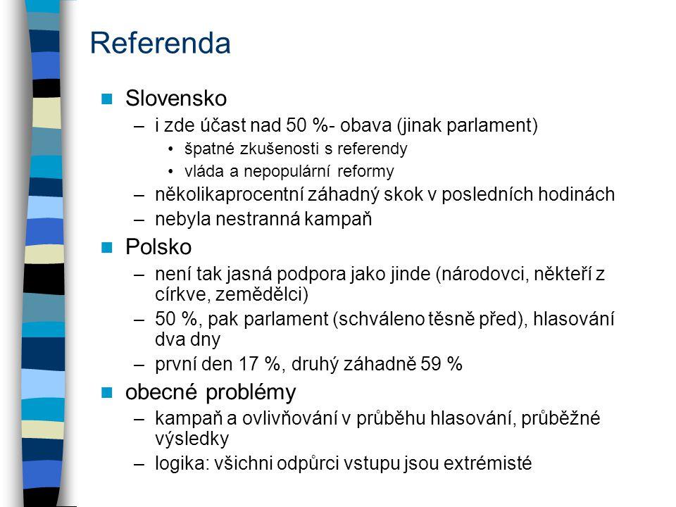 Referenda Slovensko –i zde účast nad 50 %- obava (jinak parlament) špatné zkušenosti s referendy vláda a nepopulární reformy –několikaprocentní záhadný skok v posledních hodinách –nebyla nestranná kampaň Polsko –není tak jasná podpora jako jinde (národovci, někteří z církve, zemědělci) –50 %, pak parlament (schváleno těsně před), hlasování dva dny –první den 17 %, druhý záhadně 59 % obecné problémy –kampaň a ovlivňování v průběhu hlasování, průběžné výsledky –logika: všichni odpůrci vstupu jsou extrémisté