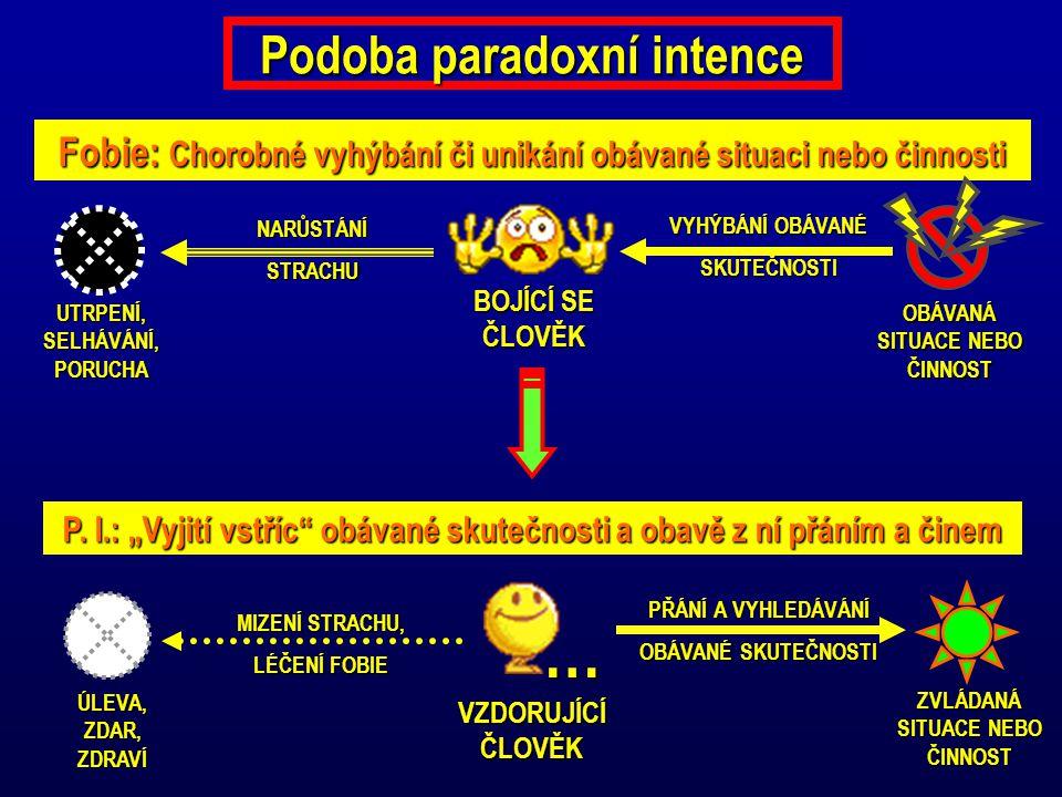 Podoba paradoxní intence Fobie: Chorobné vyhýbání či unikání obávané situaci nebo činnosti UTRPENÍ, SELHÁVÁNÍ, PORUCHA BOJÍCÍ SE ČLOVĚK VYHÝBÁNÍ OBÁVANÉ SKUTEČNOSTI NARŮSTÁNÍSTRACHU P.
