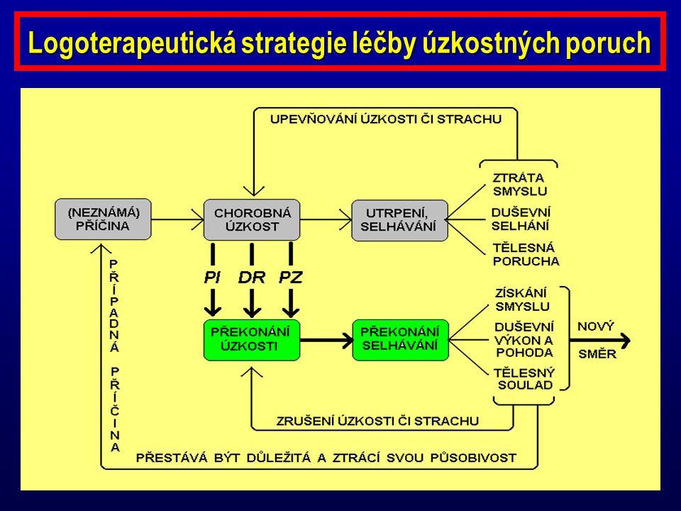 Logoterapeutická strategie léčby úzkostných poruch