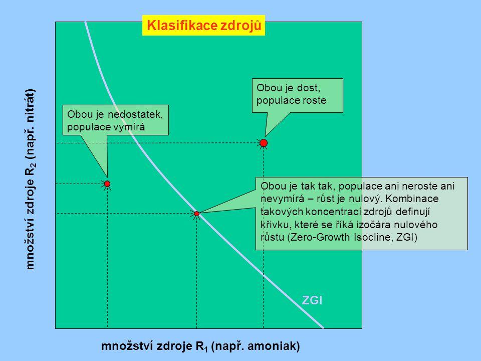 Klasifikace zdrojů množství zdroje R 1 (např. amoniak) množství zdroje R 2 (např. nitrát) Obou je nedostatek, populace vymírá Obou je tak tak, populac