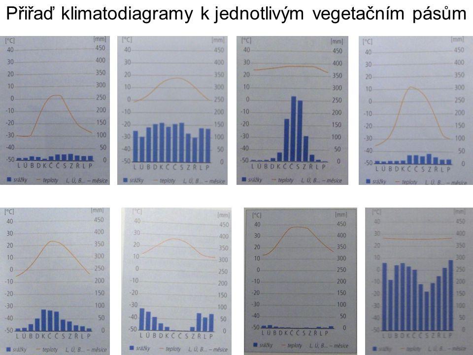Přiřaď klimatodiagramy k jednotlivým vegetačním pásům