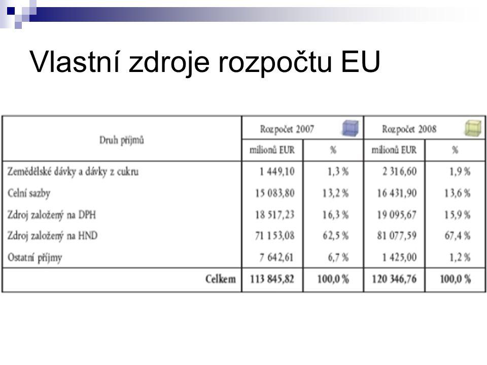 Vlastní zdroje rozpočtu EU