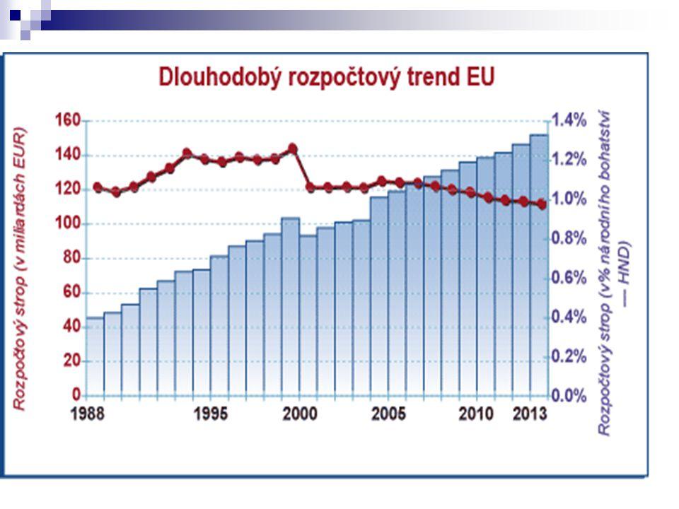 Finanční perspektivy FP 2000-2006 Zemědělství rozšířeno o rozvoj venkova + nový finanční nástroj pro kandidátské státy – SAPARD Regionální a strukturální politika – pouze 3 cíle – důraz na vyšší koncentraci a efektivitu vynaložených prostředků (nový nástroj pro kandidátské země – ISPA) Strop výdajů – 1.27 % FP 2007-2013 Strop výdajů 1,24 % Dlouhá jednání v letech 2004-2006 - jednání na pokraji krize (původní britský návrh – byl většinou zemí odmítnut – výrazné snížení výdajů společného rozpočtu – podpora pouze u Nizozemska, ČR,SR,SLO Změna struktury rozpočtu – na nových šest headingů – odráží cíle Lisabonské strategie