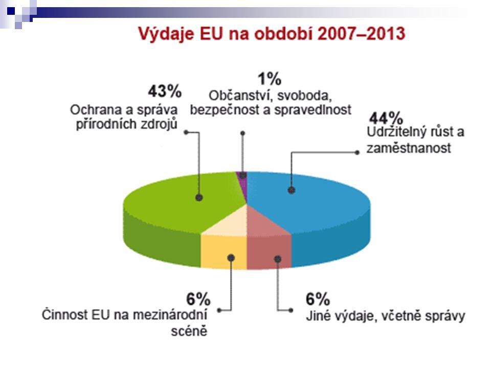 Zdroj: Europa.eu - Rozpočet v kostceEuropa.eu - Rozpočet v kostce