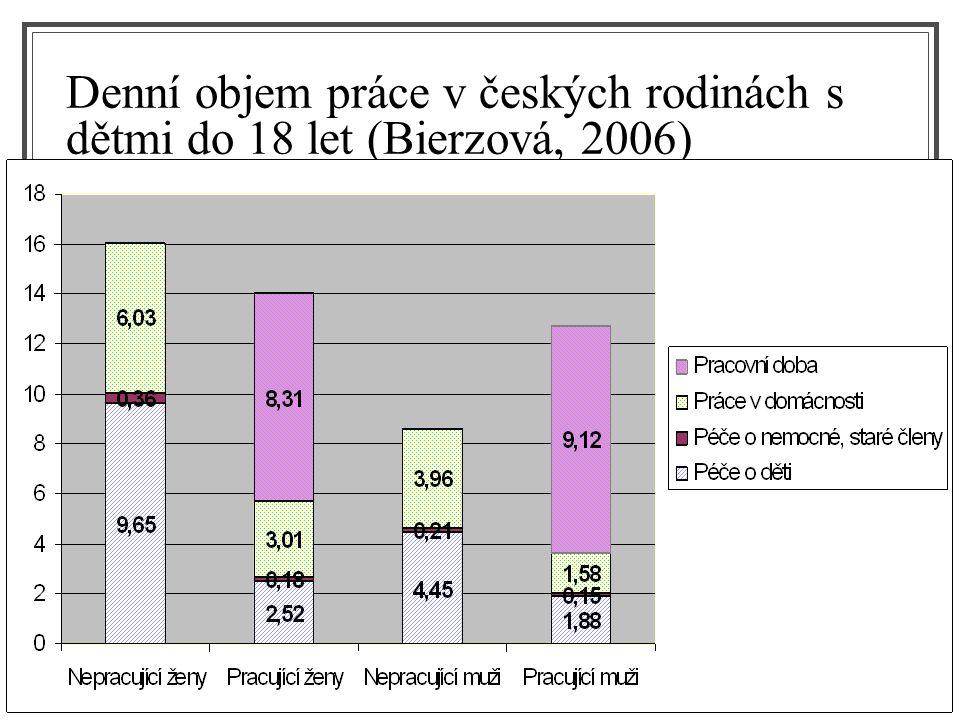 Denní objem práce v českých rodinách s dětmi do 18 let (Bierzová, 2006)