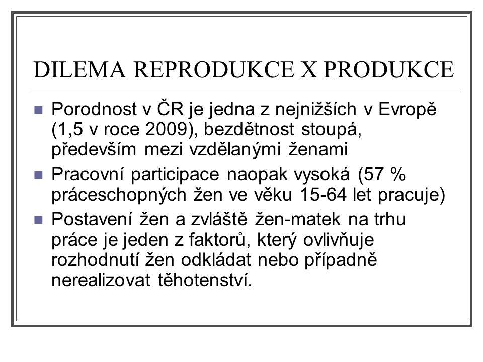 DILEMA REPRODUKCE X PRODUKCE Porodnost v ČR je jedna z nejnižších v Evropě (1,5 v roce 2009), bezdětnost stoupá, především mezi vzdělanými ženami Prac