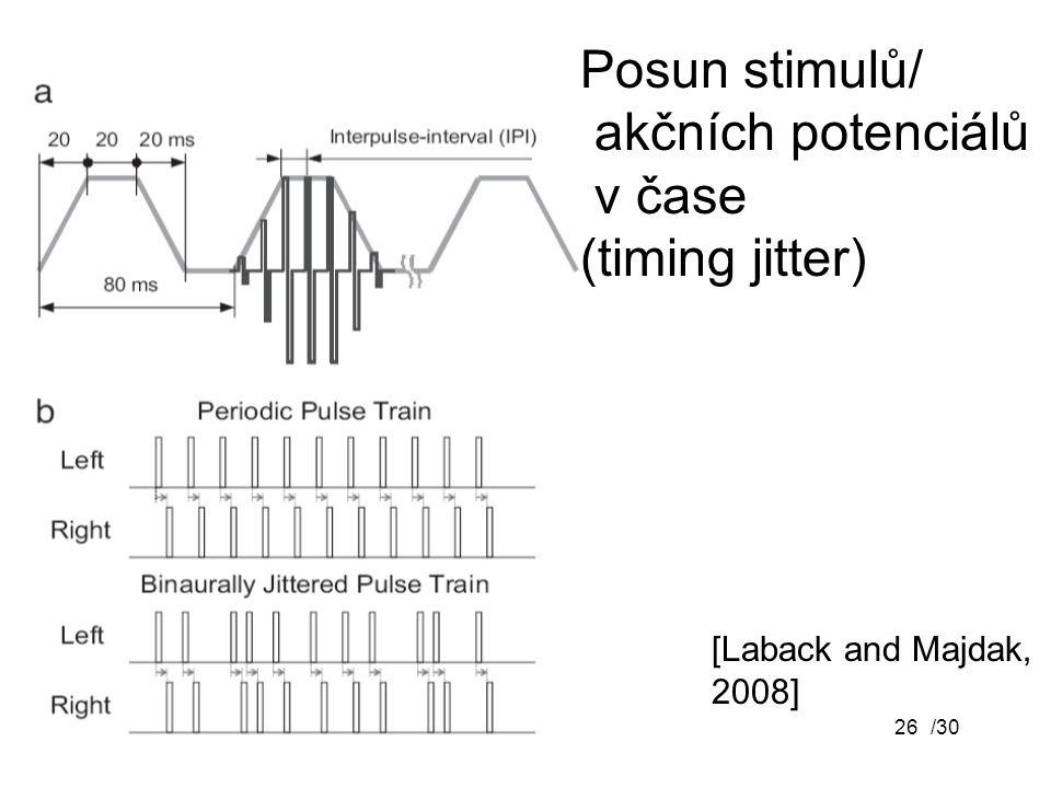 /3026 [Laback and Majdak, 2008] Posun stimulů/ akčních potenciálů v čase (timing jitter)