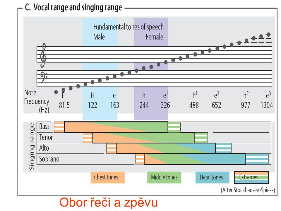 /3029 1.Sluchová dráha sestává z řady nervových jader od vnitřního ucha až do mozkové kůry.